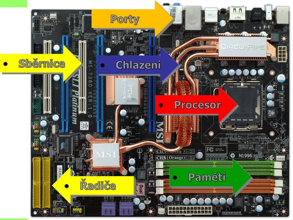 Porty Sběrnice Chlazení Procesor Paměti Řadiče