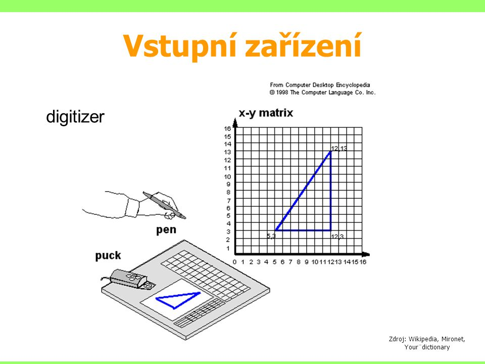 Zdroj: Wikipedia, Mironet, Your¨dictionary