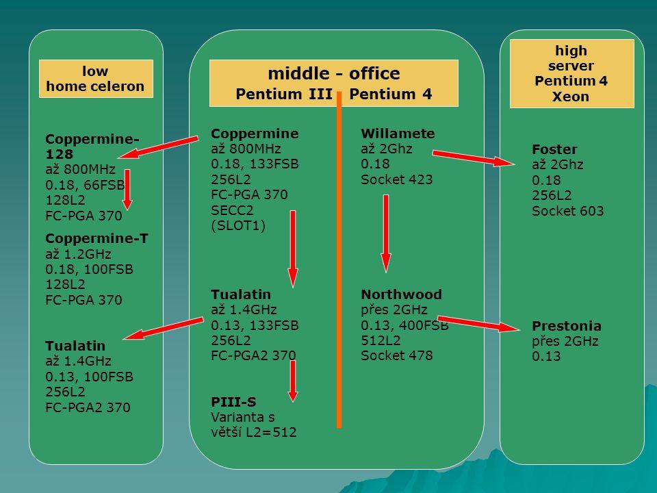 high server Pentium 4 Xeon