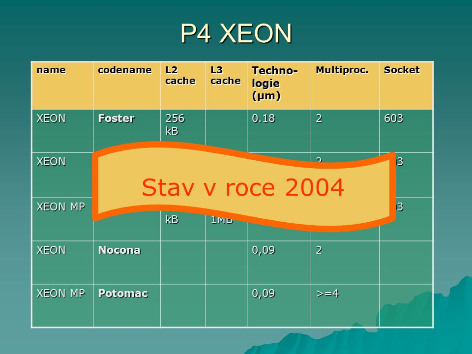 P4 XEON Stav v roce 2004 Techno- logie (µm) XEON Foster 256 kB 0.18 2