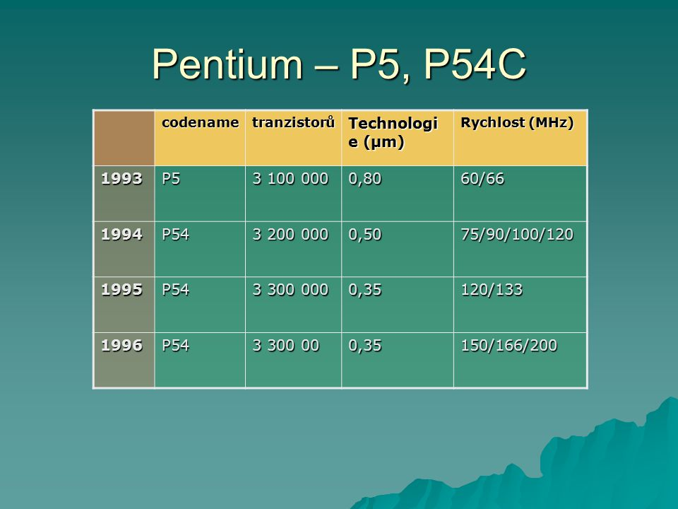 Pentium – P5, P54C Technologie (µm) 1993 P5 3 100 000 0,80 60/66 1994