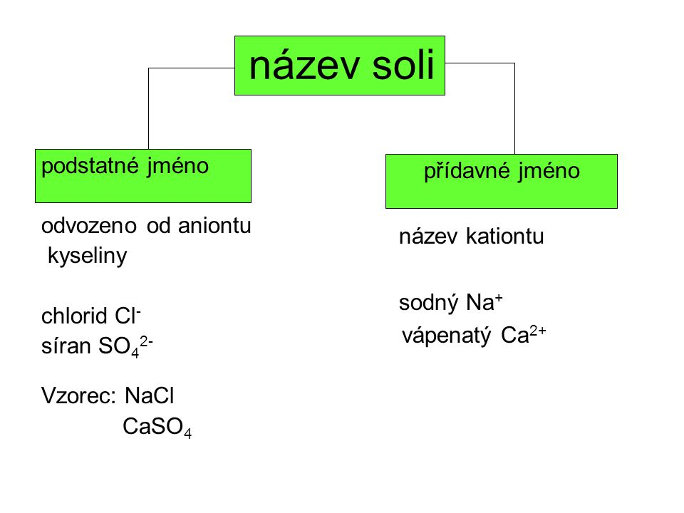 název soli podstatné jméno přídavné jméno odvozeno od aniontu