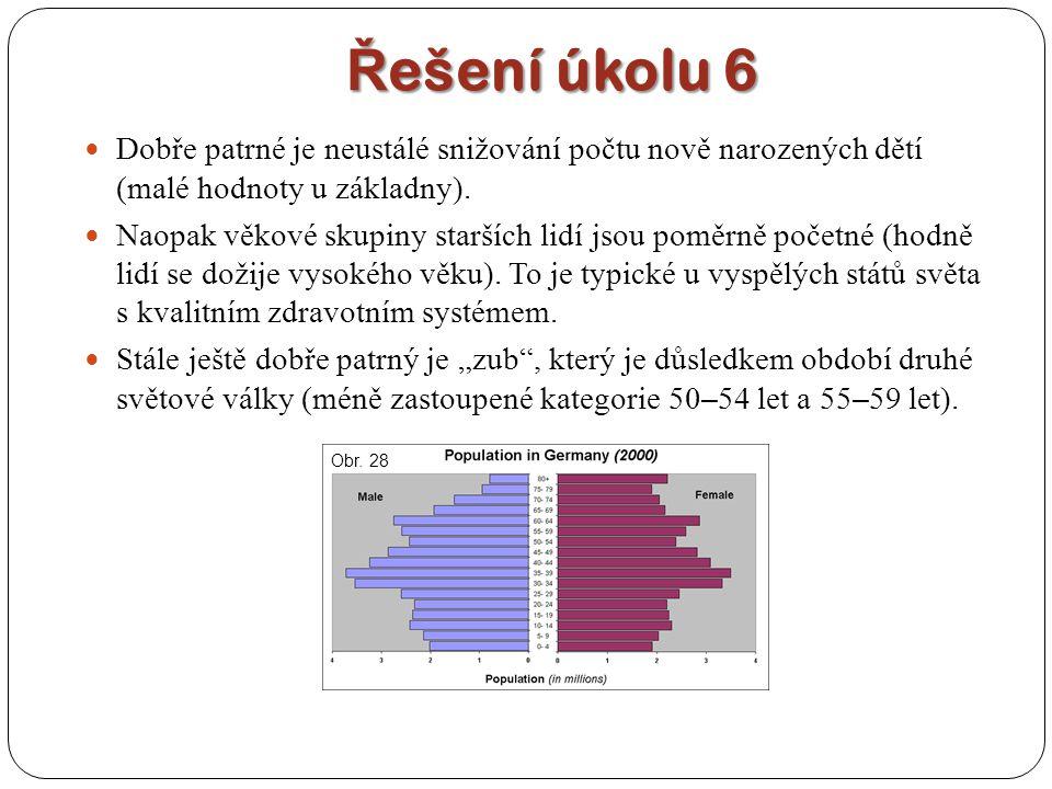 Řešení úkolu 6 Dobře patrné je neustálé snižování počtu nově narozených dětí (malé hodnoty u základny).