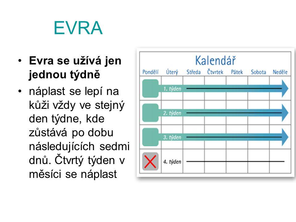 EVRA Evra se užívá jen jednou týdně