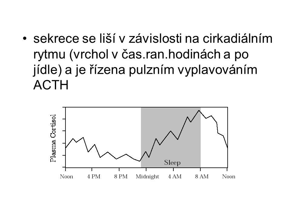 sekrece se liší v závislosti na cirkadiálním rytmu (vrchol v čas. ran