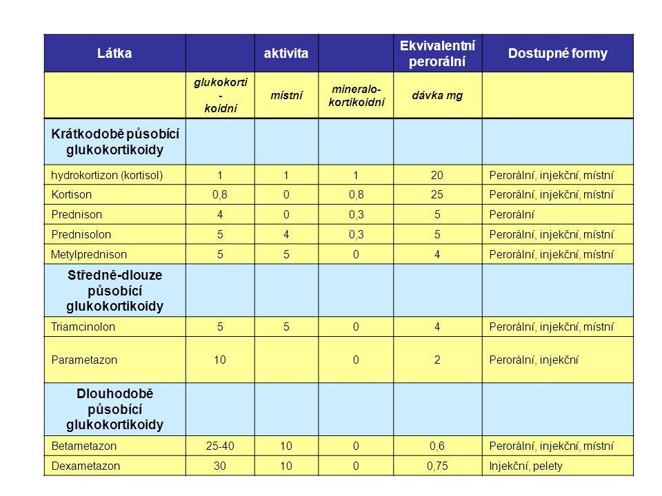 Ekvivalentní perorální Dostupné formy