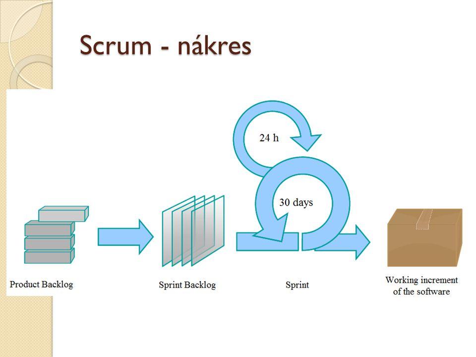 Scrum - nákres