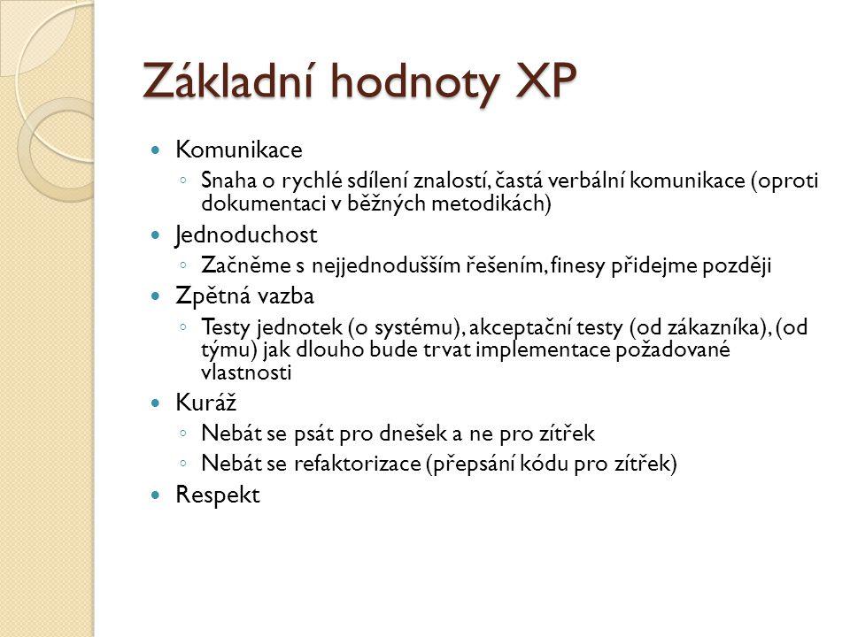Základní hodnoty XP Komunikace Jednoduchost Zpětná vazba Kuráž Respekt