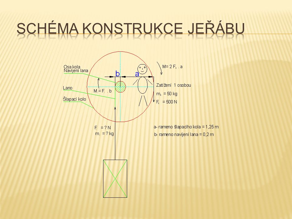 Schéma konstrukce jeřábu