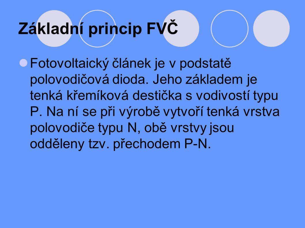 Základní princip FVČ