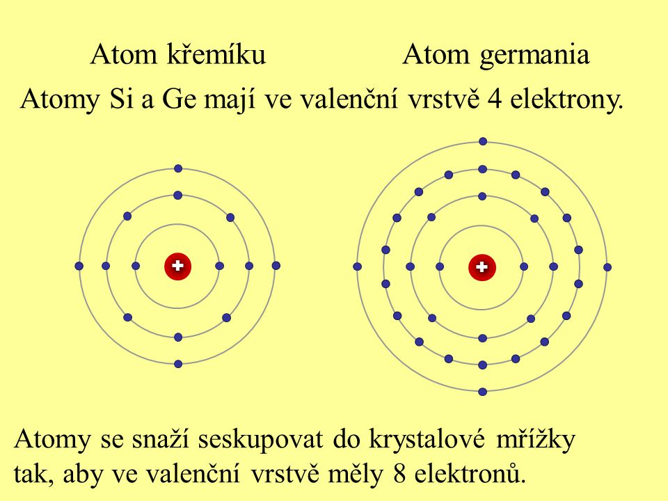 Atom křemíku Atom germania