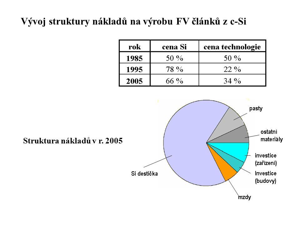 Vývoj struktury nákladů na výrobu FV článků z c-Si