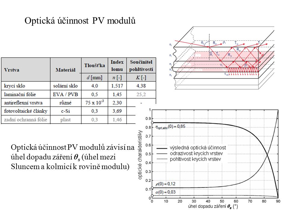 Optická účinnost PV modulů