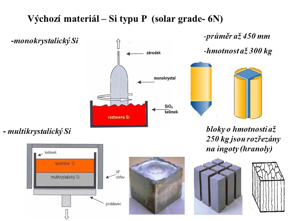 Výchozí materiál – Si typu P (solar grade- 6N)