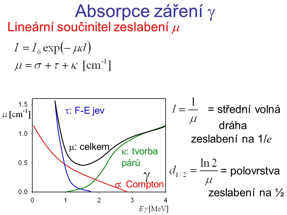 Absorpce záření  Lineární součinitel zeslabení  = střední volná
