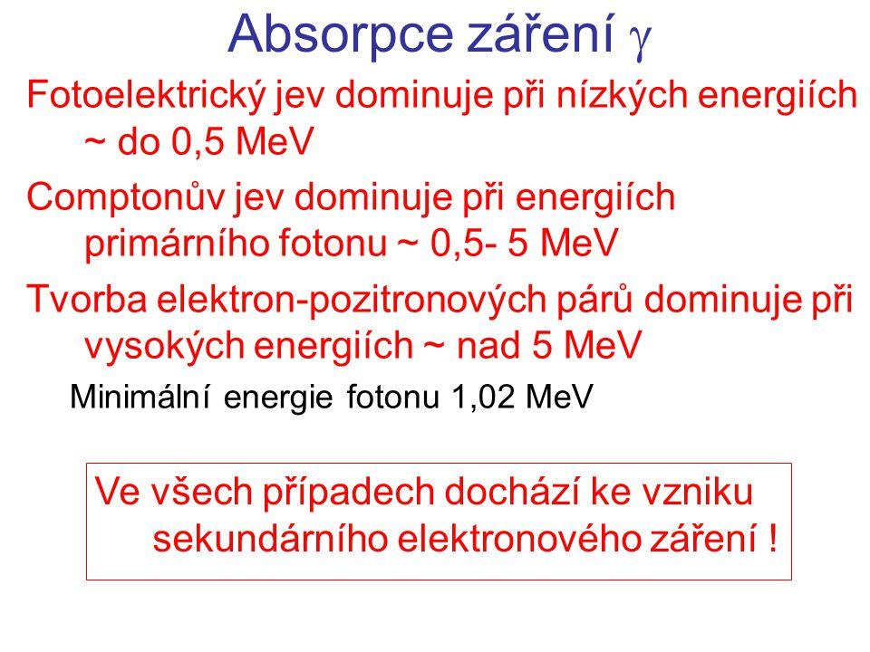 Absorpce záření  Fotoelektrický jev dominuje při nízkých energiích ~ do 0,5 MeV.