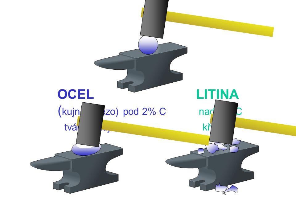 OCEL LITINA (kujné železo) pod 2% C nad 2% C tvárné, kujné křehké