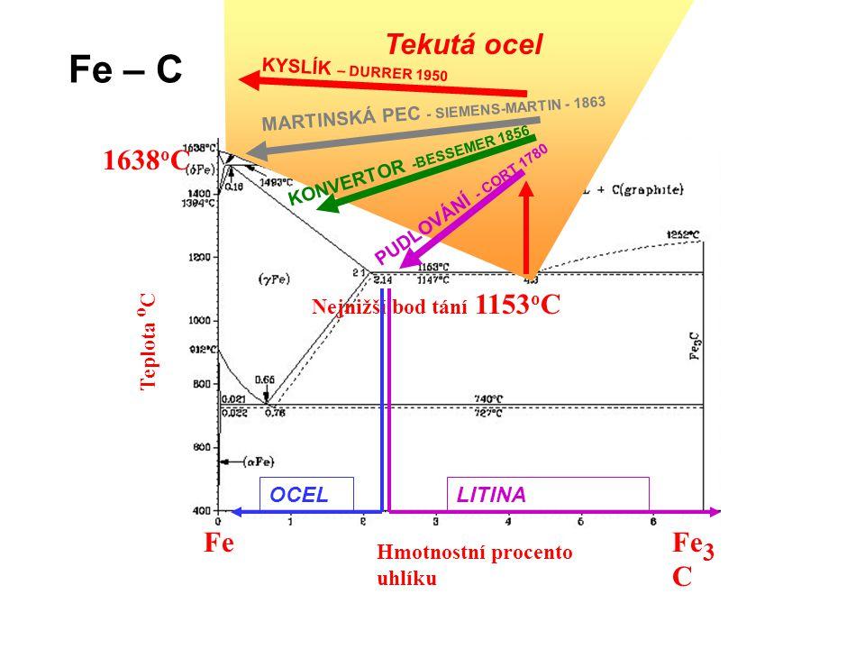 Fe – C 1638oC Tekutá ocel Fe Fe3C Nejnižší bod tání 1153oC