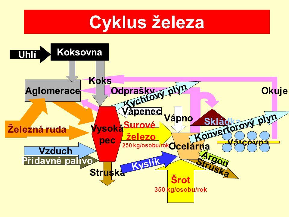 Cyklus železa Koksovna Uhlí Koks Okuje Aglomerace Odprašky