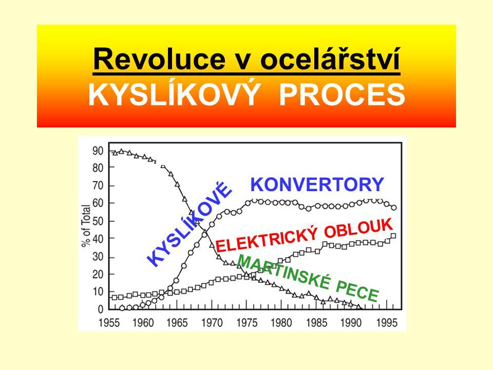 Revoluce v ocelářství KYSLÍKOVÝ PROCES
