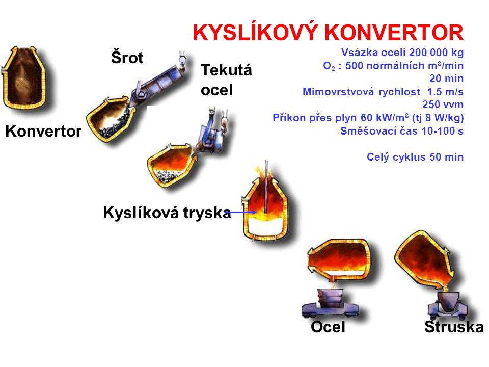 KYSLÍKOVÝ KONVERTOR Vsázka oceli 200 000 kg O2 : 500 normálních m3/min 20 min Mimovrstvová rychlost 1.5 m/s 250 vvm Příkon přes plyn 60 kW/m3 (tj 8 W/kg) Směšovací čas 10-100 s Celý cyklus 50 min