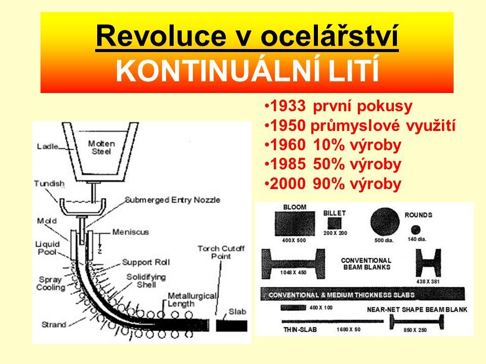 Revoluce v ocelářství KONTINUÁLNÍ LITÍ