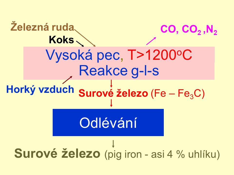 Vysoká pec, T>1200oC Reakce g-l-s Odlévání