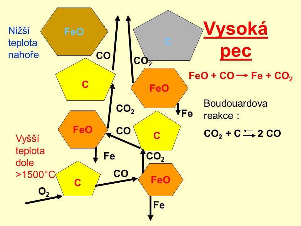 Vysoká pec FeO C Nižší teplota nahoře CO CO2 C FeO FeO + CO Fe + CO2
