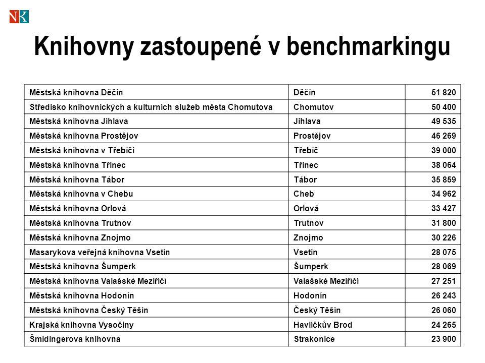 Knihovny zastoupené v benchmarkingu