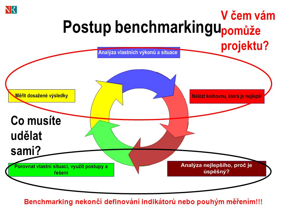 Postup benchmarkingu V čem vám pomůže projektu Co musíte udělat sami