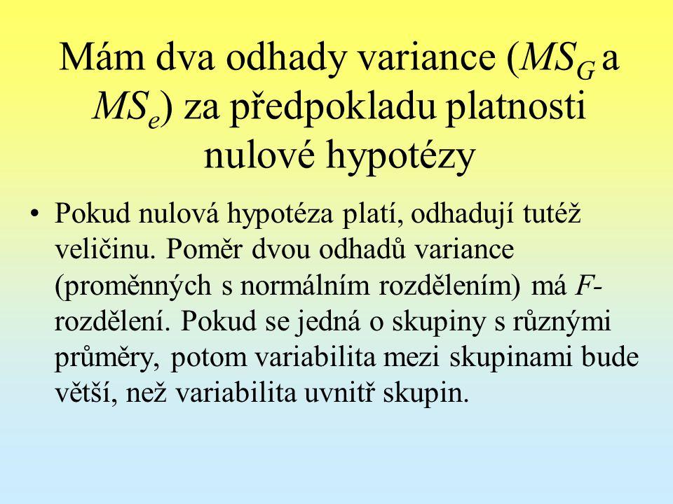 Mám dva odhady variance (MSG a MSe) za předpokladu platnosti nulové hypotézy