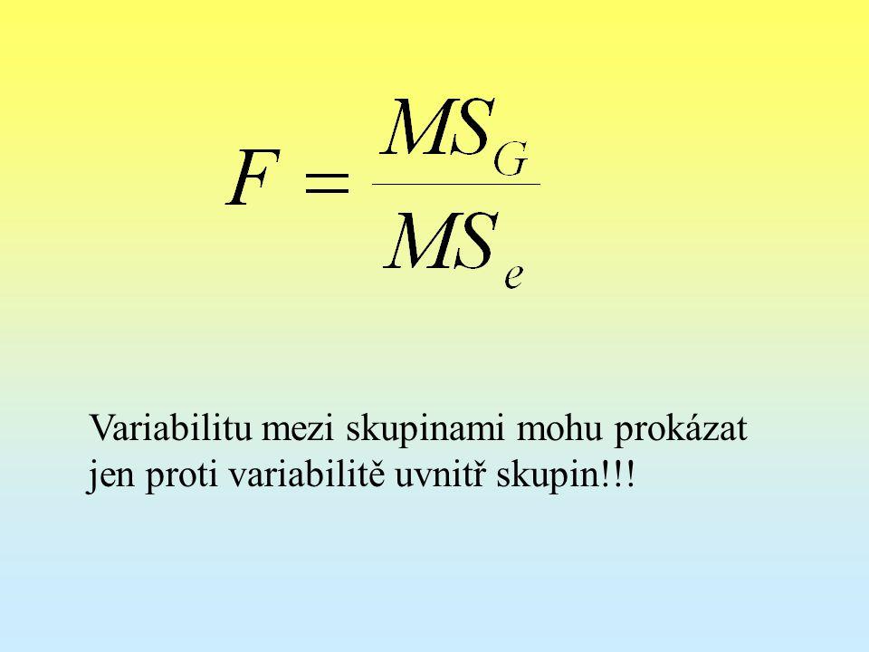 Variabilitu mezi skupinami mohu prokázat jen proti variabilitě uvnitř skupin!!!