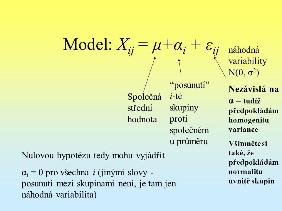 Model: Xij = μ+αi + εij náhodná variability N(0, σ2)