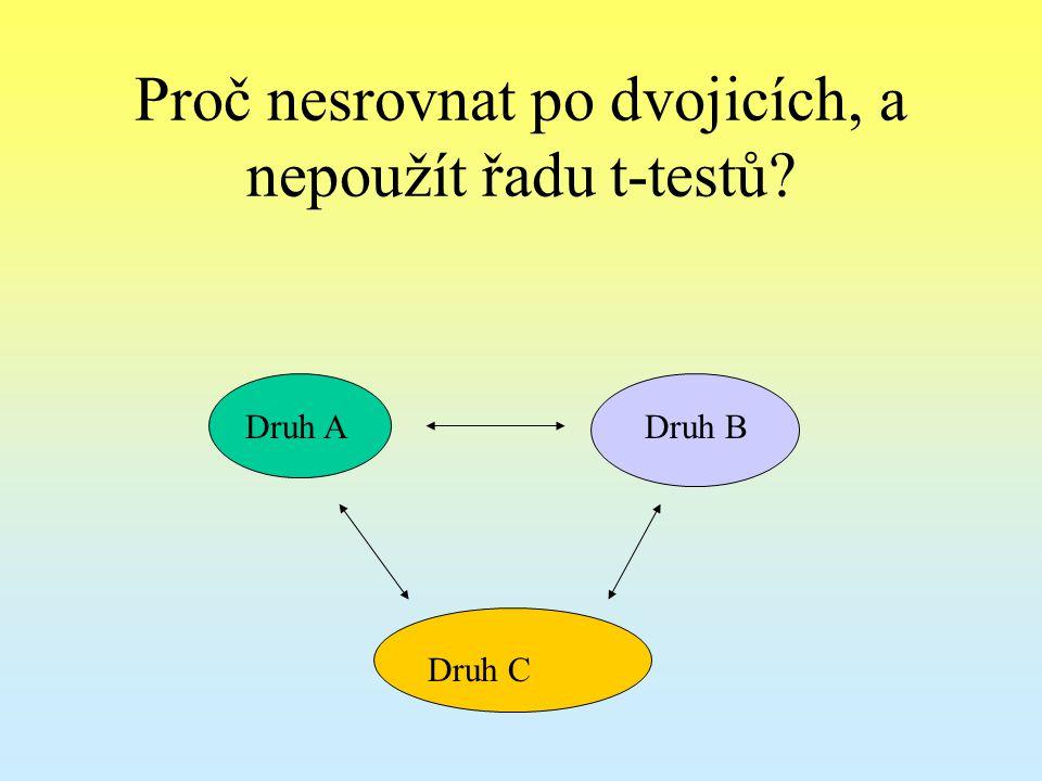 Proč nesrovnat po dvojicích, a nepoužít řadu t-testů