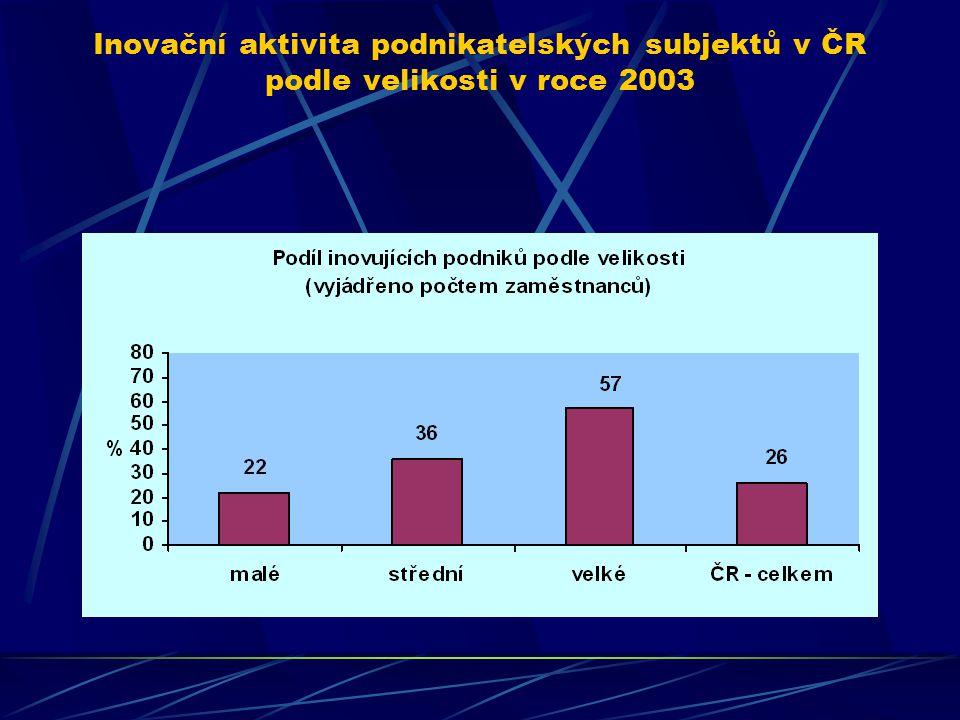 Inovační aktivita podnikatelských subjektů v ČR podle velikosti v roce 2003