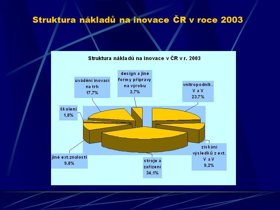 Struktura nákladů na inovace ČR v roce 2003