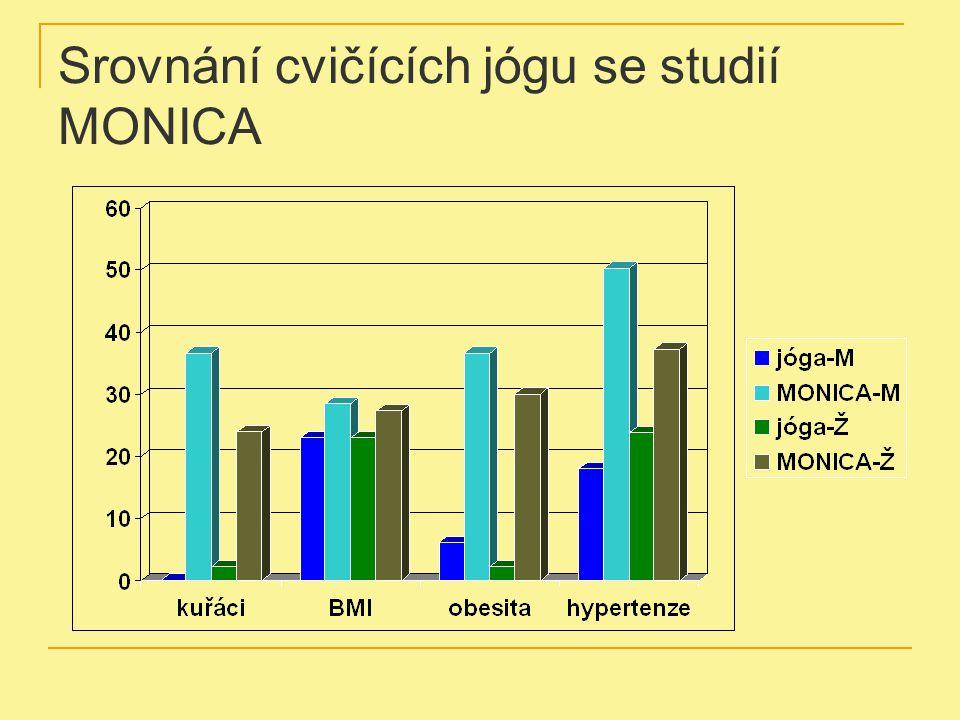 Srovnání cvičících jógu se studií MONICA