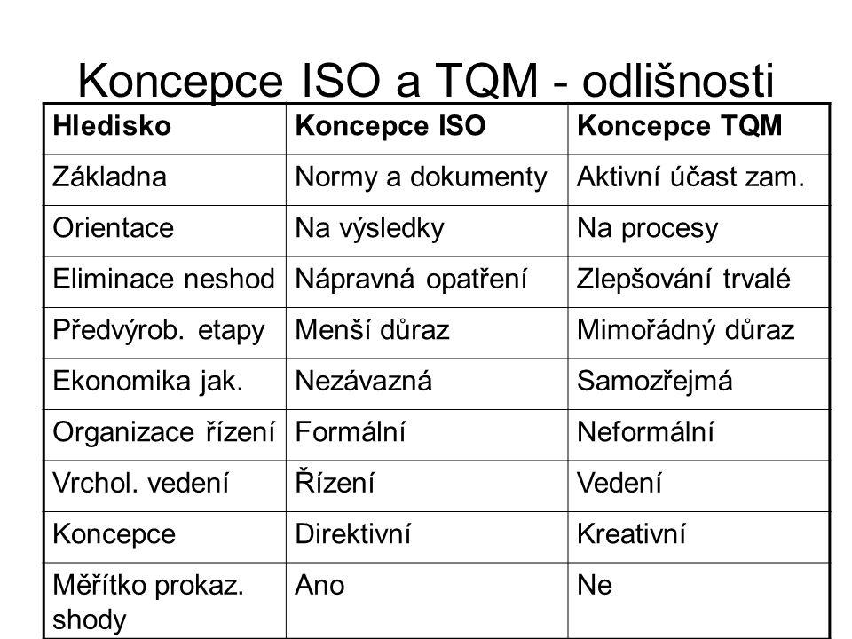 Koncepce ISO a TQM - odlišnosti
