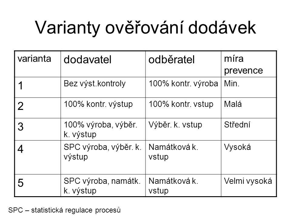 Varianty ověřování dodávek