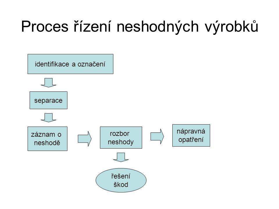 Proces řízení neshodných výrobků