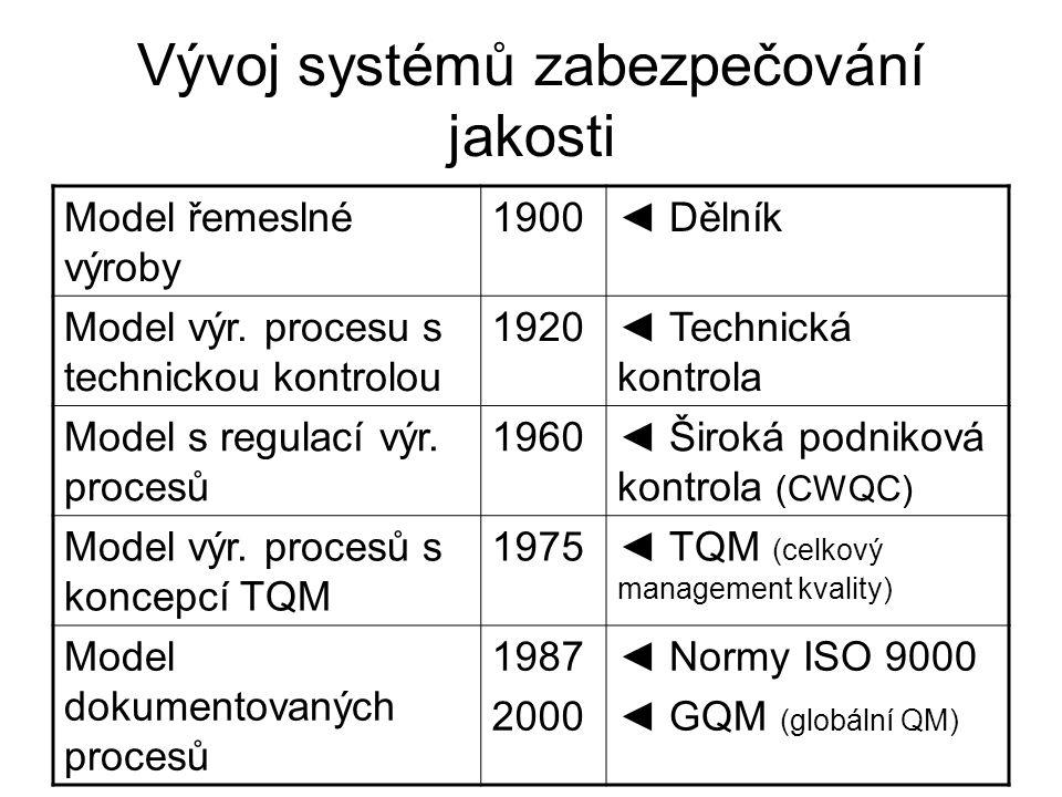 Vývoj systémů zabezpečování jakosti