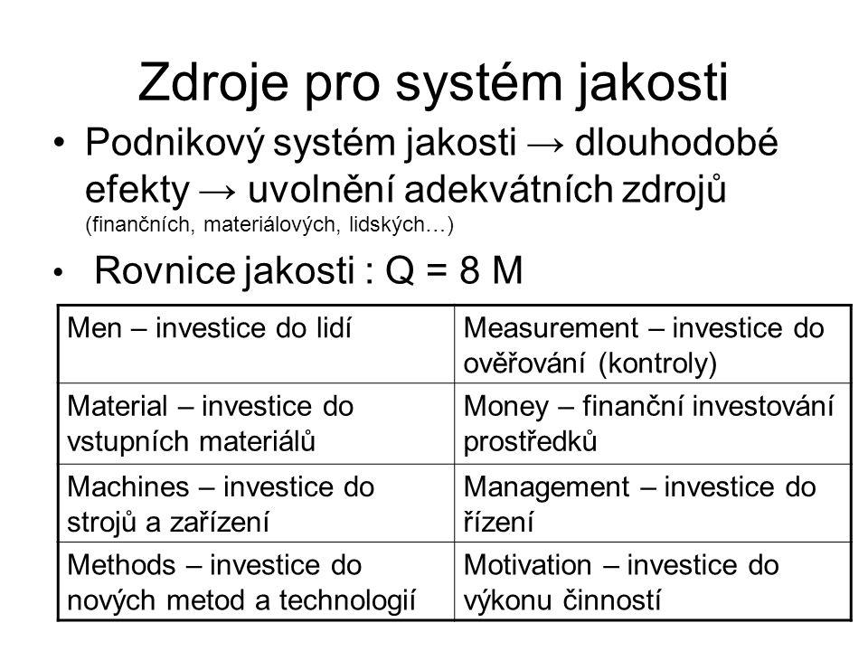 Zdroje pro systém jakosti