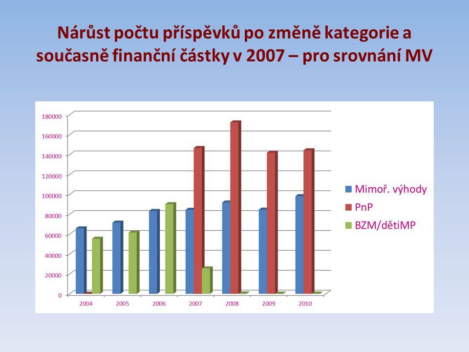Nárůst počtu příspěvků po změně kategorie a současně finanční částky v 2007 – pro srovnání MV