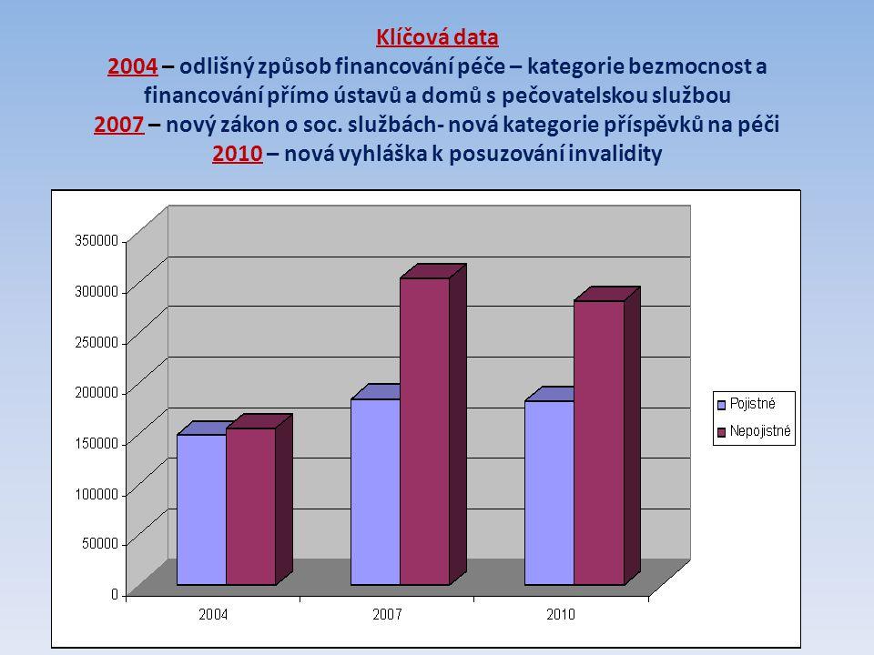 Klíčová data 2004 – odlišný způsob financování péče – kategorie bezmocnost a financování přímo ústavů a domů s pečovatelskou službou 2007 – nový zákon o soc.