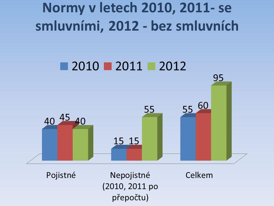 Normy v letech 2010, 2011- se smluvními, 2012 - bez smluvních