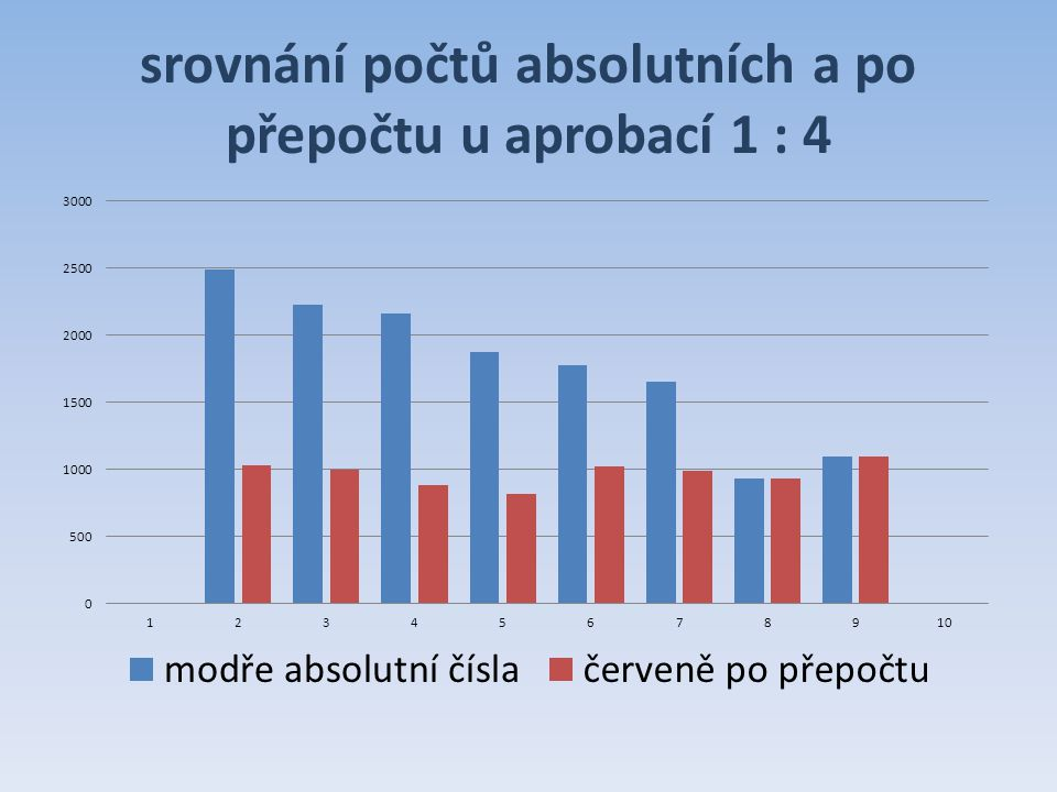 srovnání počtů absolutních a po přepočtu u aprobací 1 : 4