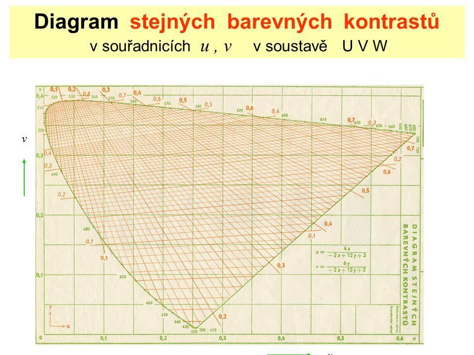 Diagram stejných barevných kontrastů v souřadnicích u , v v soustavě U V W
