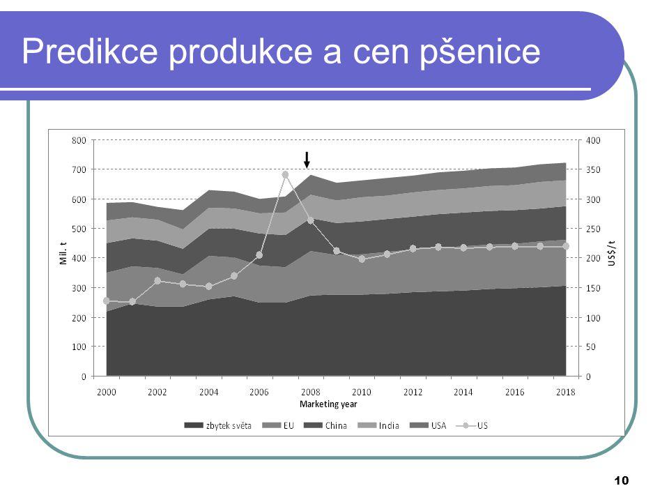 Predikce produkce a cen pšenice