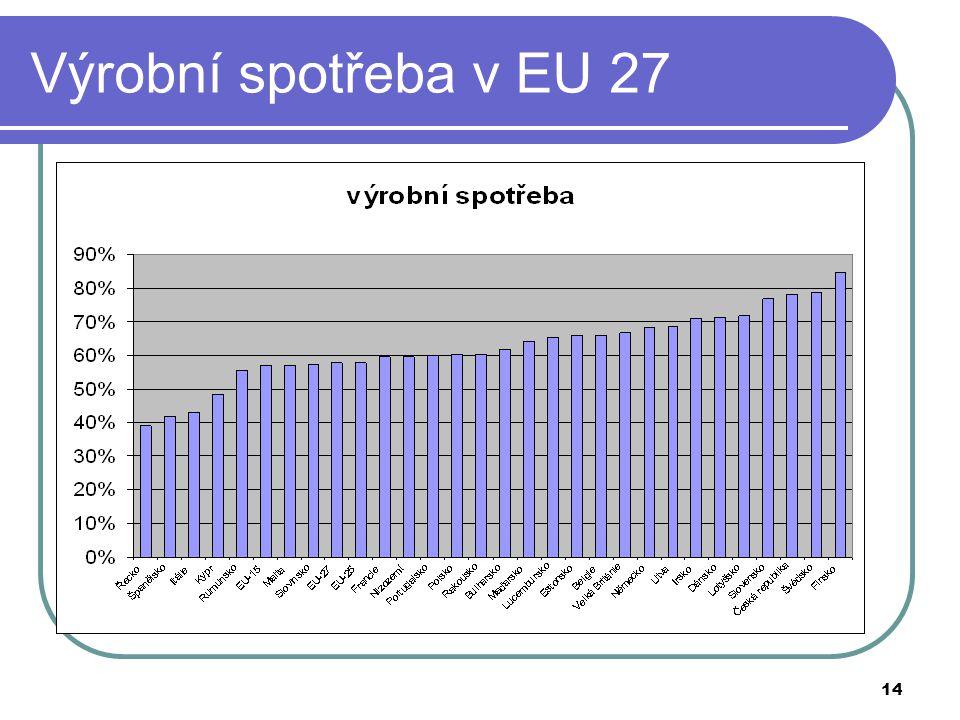Výrobní spotřeba v EU 27