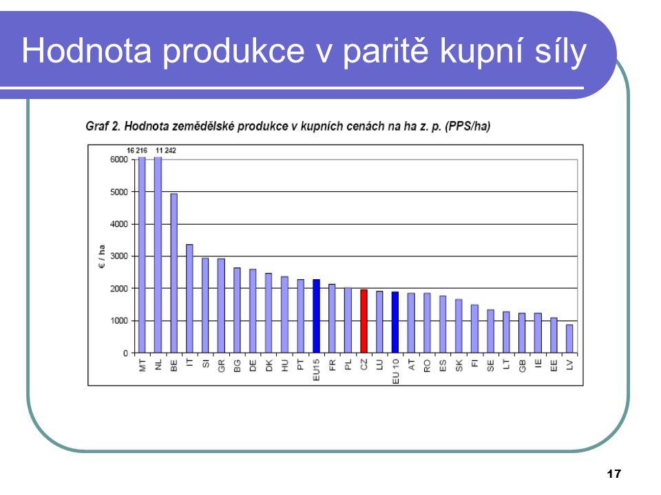 Hodnota produkce v paritě kupní síly
